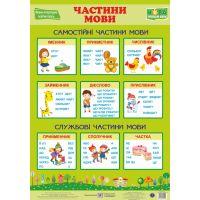 НУШ. Украинский язык. Плакат: Части речи