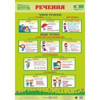 НУШ. Украинский язык. Плакат: Предложение