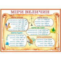 Плакат школьный: Меры величин (29-00-15)