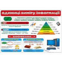 Плакат школьный: Единицы измерения информации