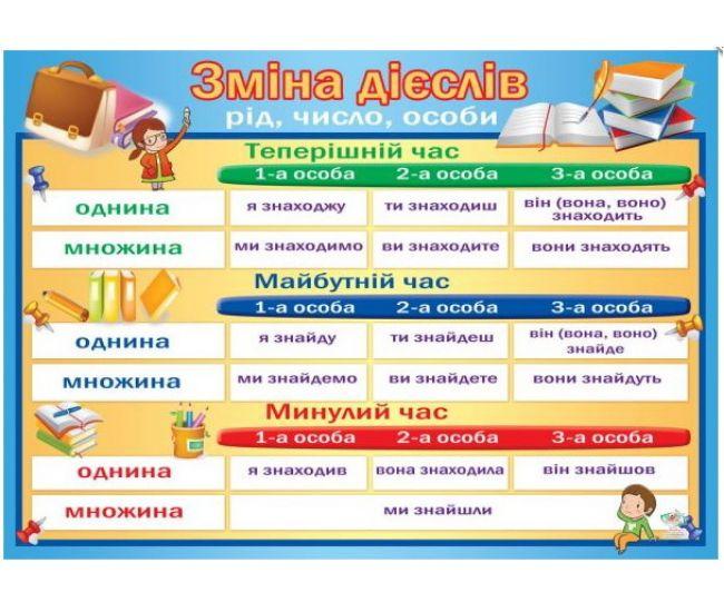 Плакат школьный: Изменение глаголов - Издательство Эдельвейс - ISBN 29-00-16