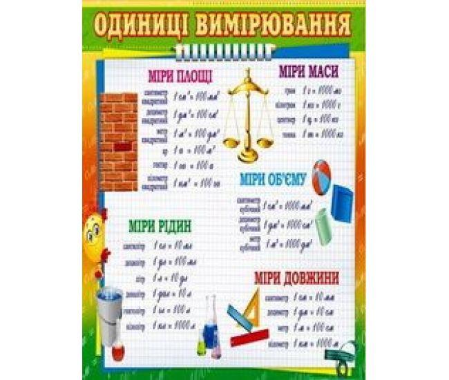 Плакат школьный: Единицы измерения - Издательство Свiт поздоровлень - ISBN 1330021