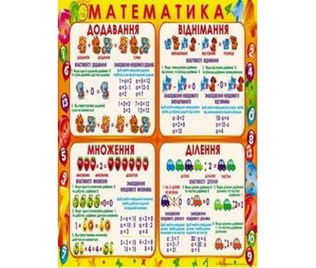 Плакат школьный: Математика - Издательство Свiт поздоровлень - ISBN 1330017