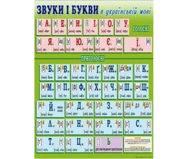 Плакат школьный: Звуки и буквы в украинском языке - Издательство Свiт поздоровлень - ISBN 1330048