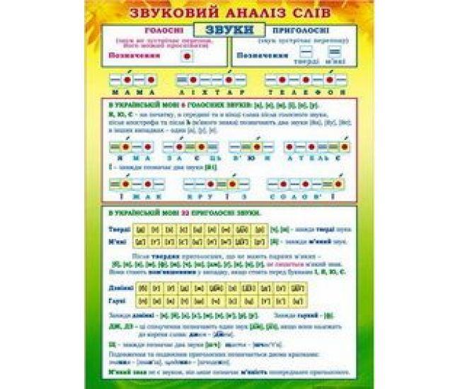 Плакат школьный: Звуковой анализ слов - Издательство Свiт поздоровлень - ISBN 1330046