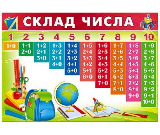Состав числа. Плакат школьный - Издательство Свiт поздоровлень - ISBN П-220