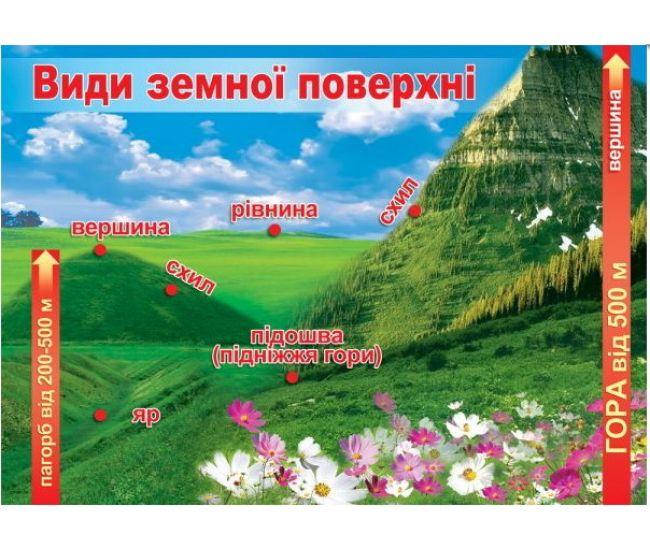 Виды земной поверхности. Плакат школьный - Издательство Эдельвейс - ISBN П-00-19