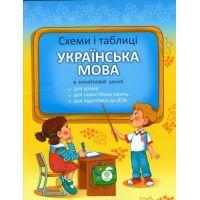 Схемы и таблицы по украинскому языку для 1-4 классов