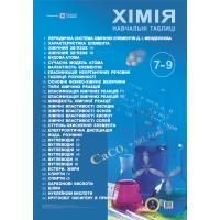 Комплект плакатов Пiдручники i посiбники Учебные таблицы химия 7-9 классы
