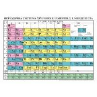 Плакат школьный Пiдручники i посiбники Периодическая система Менделеева (ф.А2)