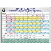 Периодическая система химических элементов Менделеева. Плакат школьный