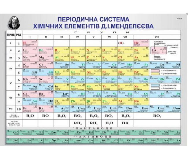 Периодическая система химических элементов Менделеева. Плакат школьный - Издательство Эдельвейс - ISBN П-00-20