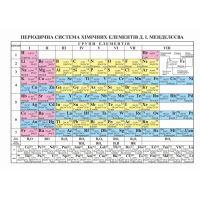 Плакат школьный: Периодическая система химических элементов Менделеева