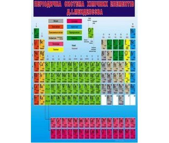 Плакат школьный: Таблица Менделеева - Издательство Свiт поздоровлень - ISBN 1330016