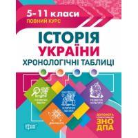 Таблицы и схемы Торсинг История Украини Хронология 5-11 классы